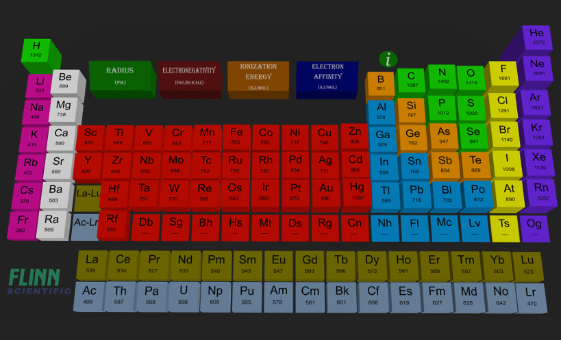 交互式化学元素周期表